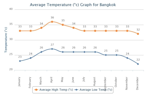バンコクの年間平均気温