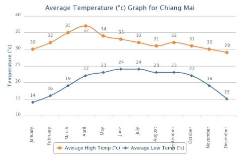 チェンマイの年間平均気温